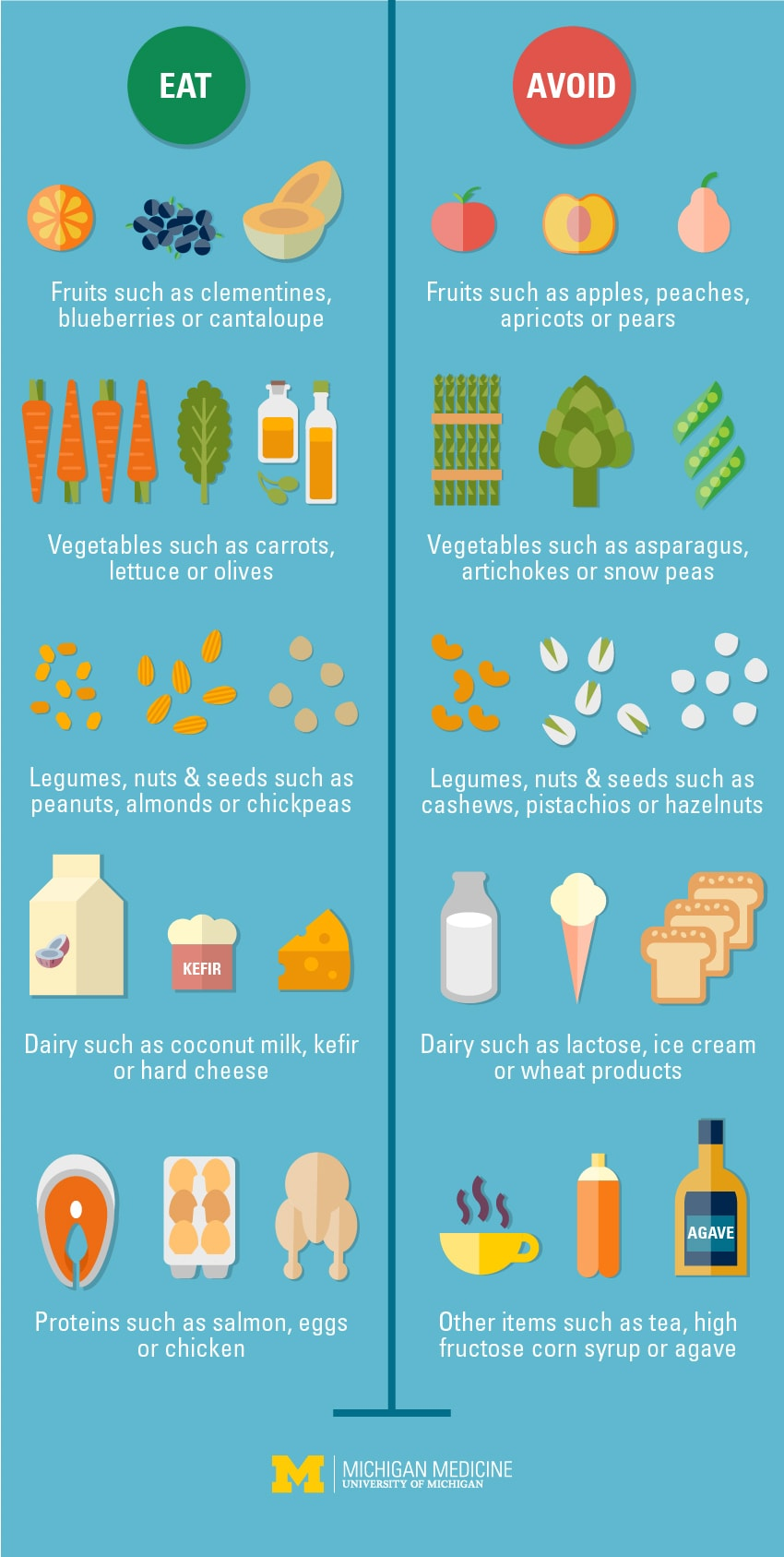 Fodmap infographic